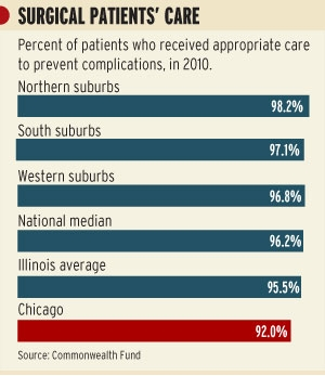 Surgical Patients Care Chicago